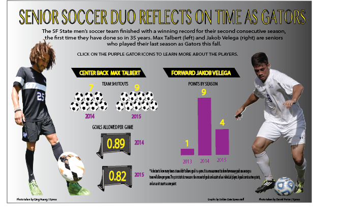 Interactive%3A+Senior+soccer+duo+reflects+on+time+as+gators