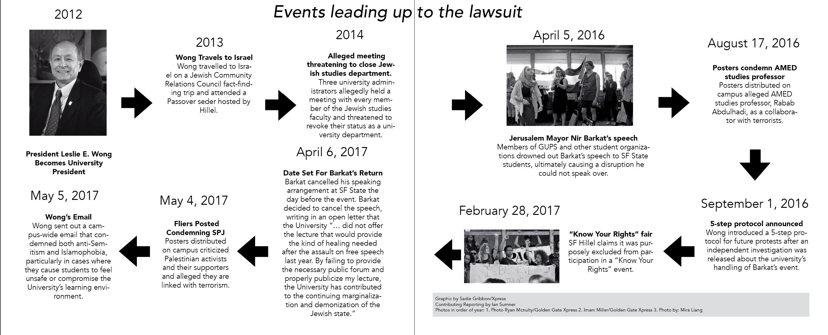 Students sue university