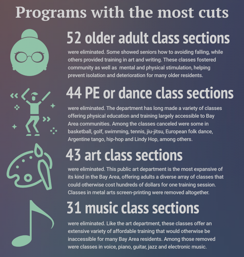 Among the programs facing cancellations, the four most impacted were the Older Adults Program as well as the art, music and physical education and dance departments. Data from the CCSF administration. (Infographic by David Mamaril Horowitz / Golden Gate Xpress)