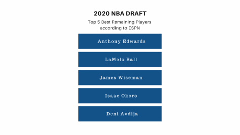 NBA Draft - rigged or luck?