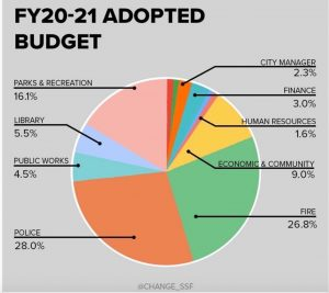 A graphic depicting a breakdown of the proposed budget changes for 2020-2021. As according to the SSF FY20-21 Proposed Budget. Courtesy of CHANGESSF.